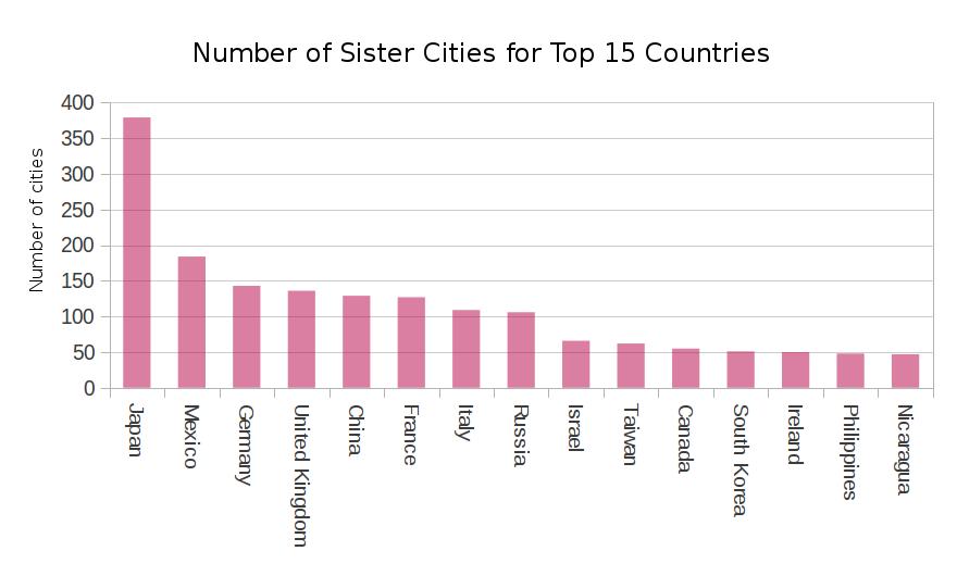 sistercities-01