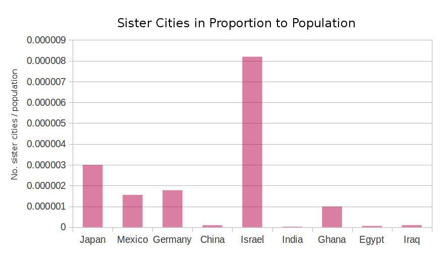 sistercities-02